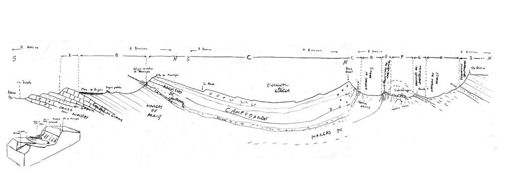Corte geológico Arguis-Yebra